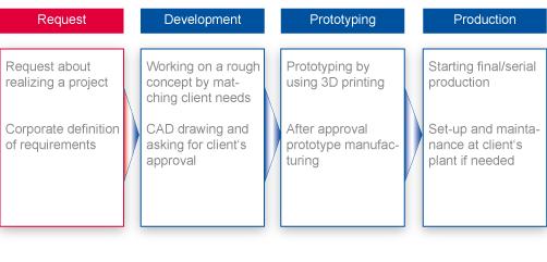 Grafik-VS_ENG Engineering