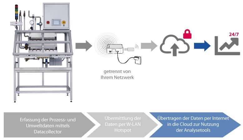 Datenübertragung_HG-e1529416201214 Prozessüberwachung